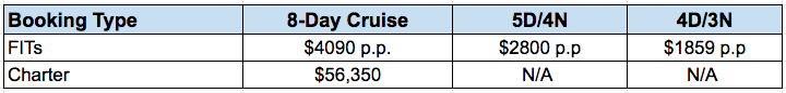 Angelito 2020 Rates Galapagos Cruise