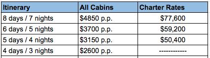 Galapagos First Class Yacht Beluga 2020 Rates