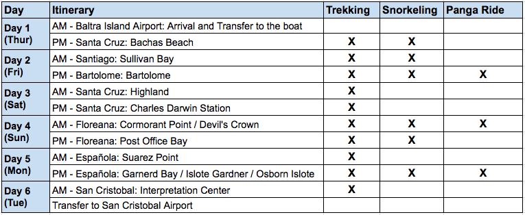 Eco Galaxy II - 6 Day C itinerary
