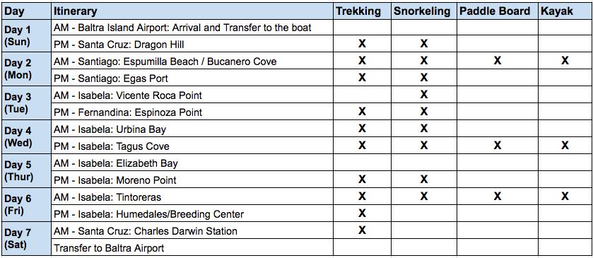Bonita - 7 Day A Itinerary