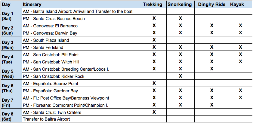 Cormorant 8 Day A Itinerary