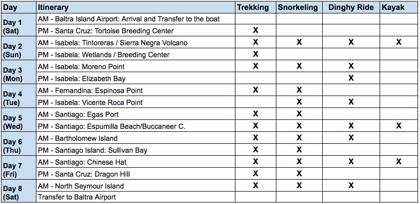 Cormorant 8 Day B Itinerary