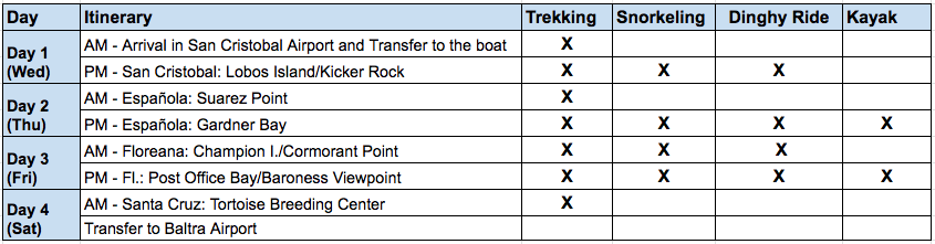 Cormorant II - 4 Day A Itinerary