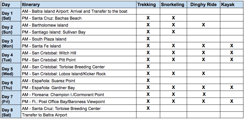 Cormorant II - 8 Day A Itinerary