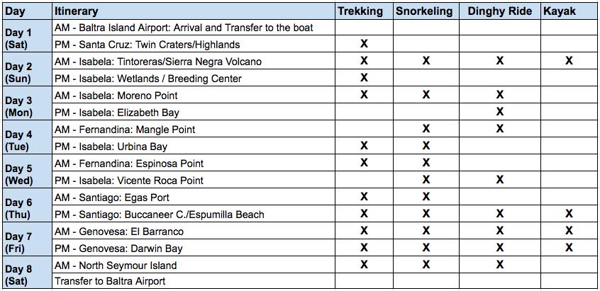Cormorant II - 8 Day B Itinerary