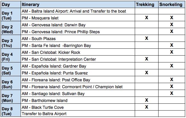 Solaris 8 Day B Itinerary